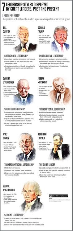 7 #Leadership Styles Displayed by Great Leaders, Past and Present. Don't exactly agree with the individuals who were chosen but this is good none the less.