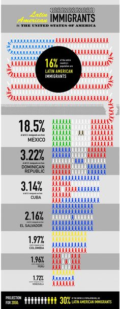 Latin American immigrants in the United States
