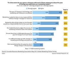 Pace of Change in Marketing
