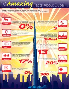 Dubai has smashed lots of records in the past 10 years a few being the tallest building, biggest marina, biggest mall to name a few! The infographic shown goes into more detail about the wonderful city and all its accomplishments..