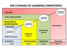 Resultado de imagem para cycle of competence Instructional Planning, Instructional Design, Thinking Skills, Critical Thinking, Learning Activities, Meta Learning, Learning English, Curriculum Design, Knowledge Management