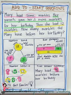 This post outlines great ways to develop conceptual understanding when solving word problems. Lots of freebies. CGI word problems and Singapore math strategies. Math activities for guided math in K-2.