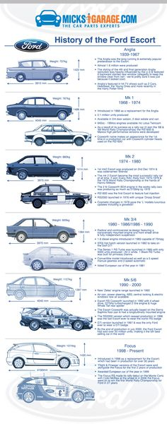A history of the Ford Escort. The 5th best-selling car in the World. Created by the car geeks at www.MicksGarage.com
