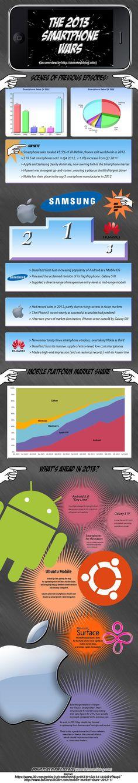 La guerra de los smartphones de 2013 #infografia #infographic #internet