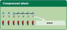 Compressed attack Tag Rugby, Rugby Drills, Rugby Players