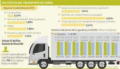 Los principales frenos al transporte de carga
