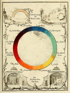 Colour wheel by the Austrian entomologist Ignaz Schiffermüller, featured in his treatise on colour Versuch eines Farbensystems (1772)