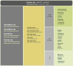 Polish Language, Poland, Journaling, Languages, Polish, Studying