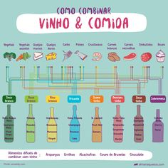 Table: How to Harmonize Wine and Food- Tabela: Como harmonizar Vinho e Comida Table: How to Harmonize Wine and Food - Bar Drinks, Wine Drinks, Beverages, Etiquette And Manners, Wine House, Wine Guide, Recipe Organization, Wine And Beer, Food Hacks