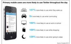 Primary Mobile Users. #Marketing #ViralTag #MarketingTips #SocialMedia #Mobile #SocialMediaMarketing #Chart #MarketingChart #Business #B2B #WhiteGloveMedia