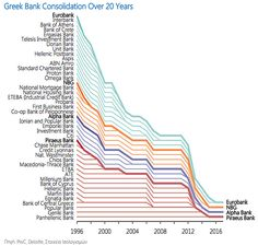Challenger banks: Η νέα πρόκληση στο τραπεζικό τοπίο