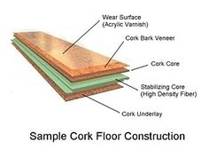 What You Need to Know about Vinyl Plank Flooring: Cork Plank Flooring (floating)