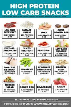 Your ultimate guide to keto high protein low carb snacks — from on the go options to healthy vegetarian choices, to help eliminate the I got too hungry excuse from your vocab! Nutrition Best Tips Low Carb Diets, High Protein Low Carb, Foods High In Protein, High Carb Meals, High Protein Meal Plan, Healthy Protein Snacks, Lean Protein Meals, High Protein Vegetarian Foods, Foods High In Carbs