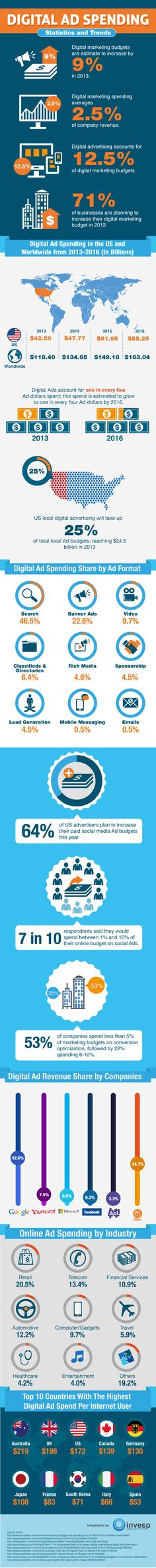 """Check out the """"Digital Ad Spending"""" infographic to know the digital marketing spending statistics and trends."""