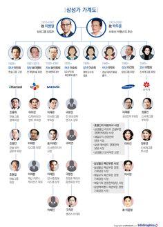 국내 최대기업이자 글로벌 기업으로 성장한 삼성 그룹을 위시해 신세계, CJ, 한솔그룹 등의 뿌리를 놓은 창업주 故 이병철부터 삼성家 2~3세들의.. Learn Korea, Company Values, Media Literacy, Newspaper Design, Church Design, Cool Lettering, Information Graphics, Social Media Design, Editorial Design