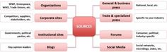 PKM and competitive intelligence | Harold Jarche