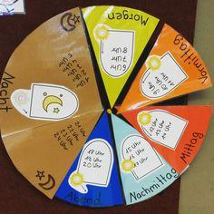 Das Lernen der Uhr: Für mich eine der Königsdisziplinen im Mathematikunterricht der 2. Klasse.   Auch wenn viele Kinder insbesondere die vol...
