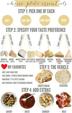 Perfect guide to choosing what to put on your cheese platter.