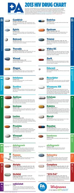 HIV drugs currently available. 2013 Drugs chart courtesy of Positively Aware