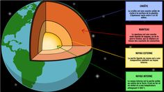 Structure of the Earth lesson plans include activities for convection currents, creation of new lithosphere, plate tectonics map, and transform boundary. Social Science Project, Science Projects, Science Lesson Plans, Science Lessons, Sistema Solar, Structure Of The Earth, Bullet Journal Mood Tracker Ideas, Outer Core, Geometry Lessons