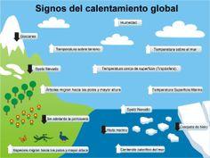 Didáctico gráfico con indicadores del cambio climático