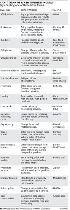 business models types list