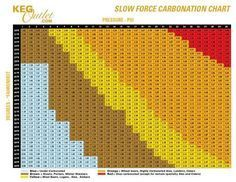 Keg Carbonation Chart - Use our Keg Carbonation chart next time you force carbonate your beer!