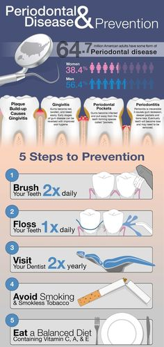 64.7 million American adults have some form of Periodontal disease.