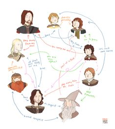 Hilarious relationship chart for LotR characters by Gingerhaze