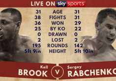 KELL BROOK MAKES SUPER-WELTERWEIGHT BOW AGAINST SERGEY RABCHENKO   REAL COMBAT MEDIA