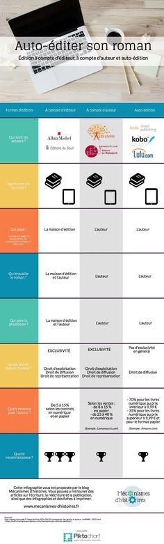 Quelles sont les différentes formes d'édition ? Quelles sont leurs différences et leurs points communs ? Cet article récapitule tout ça.