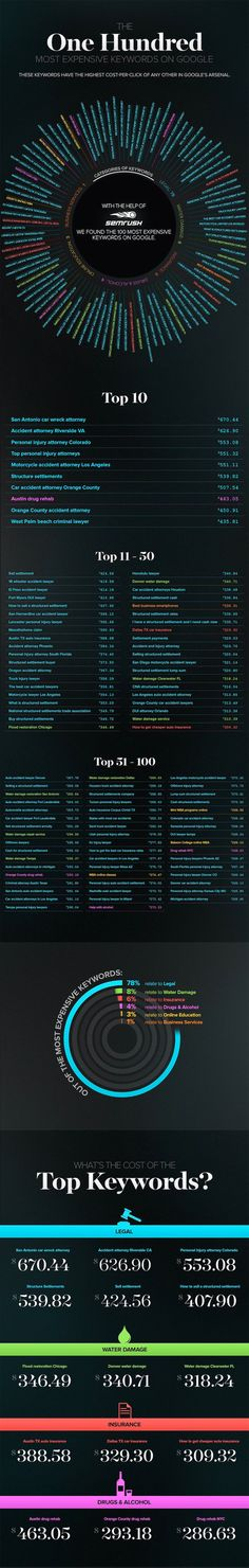 The 100 Most Expensive Keywords on Google [Infographic] -- Keywords are a direct link to online traffic and sales. And bidding on the right keywords on Google can lead to higher rankings and revenue. But the cost of a certain keyword is largely based on how often it's searched, with its price affected and reflected by its current popularity.