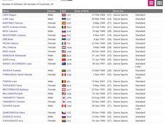 Listado de participantes en los WORLD GAMES Number Of Countries, Gender, Names, Sporty, Dancing, Music Genre