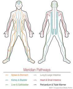 What Is Acupuncture? » Dr. Julie | Laguna Niguel Acupuncture, Chiro, Sports Medicine