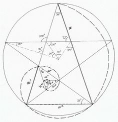 In the relationship between phi, and 5 (they even sound alike!), we take a 5-pointed star -- the points of which form an inscribed five-sized, regular pentagon.  By an arbitrary choice of measurement units, the length of a line drawn from one point of the star to an opposite point, can be set equal to phi.  This results in the line between two adjacent points (one side of the pentagon) automatically equaling phi square 2.
