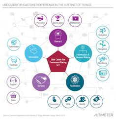 New Research: Customer Experience in the Internet of Things #cx #iot #marketing