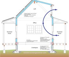 passive ventilation for cooling and heating http://calgary.isgreen.ca/