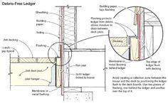 proper deck flashing | rm051001176l1-tcm17-58475.jpg