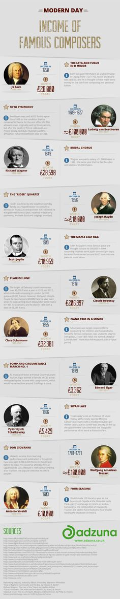Incomes of the great composers from Adzuna