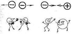 Ahora bien, teniendo en cuenta los dos tipos de fenómeno, dos cuerpos se atraen con una fuerza inversamente proporcional a la distancia que las separa. Y, en cuanto a la repulsión, los dos cuerpos se repelen con una fuerza directamente proporcional al producto de sus cargas. -Manuela Vargas.