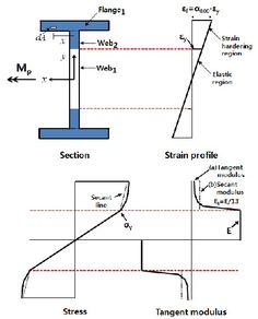 Environmental Engineering, Chemical Engineering, Mechanical Engineering, Trailer Casa, Strength Of Materials, Civil Engineering Design, Structural Analysis, Tree House Designs, Steel Beams