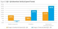 Twitter Beats Facebook On Ad Returns - InformationWeek