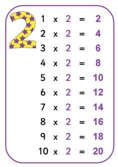 Tablice edukacyjne: tabliczka mnożenia do druku 1 Math For Kids, Crafts For Kids, Afrikaans Language, Math Addition Worksheets, Times Tables, Math Multiplication, New Class, Math Lessons, Teaching Math