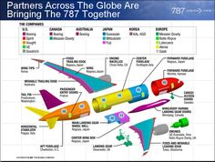 Partners across the globe are bringing the Boeing 787 together