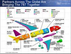 Assemblage du Boeing 787 Dreamliner : partenariats et partage industriel