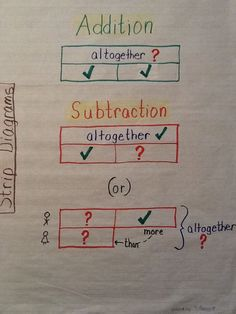 Addition subtraction strip diagram anchor chart.Useful with Singapore Math.