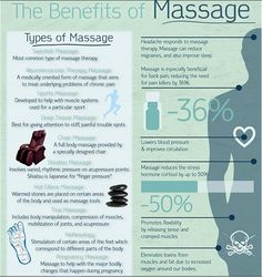 Benefits of Massage, infographic
