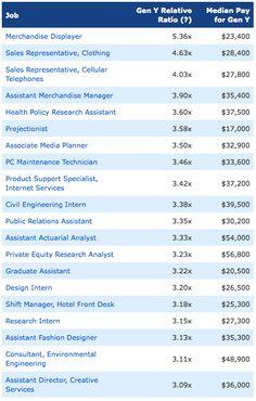 Common Jobs for Gen Y #GenY
