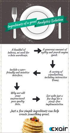 A recipe for the perfect Business Analytic Solution.