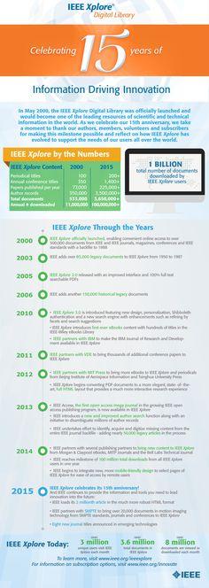 IEEE Xplore celebrates 15 years of information driving innovation | #IEEE #IEEEXplore #infographic